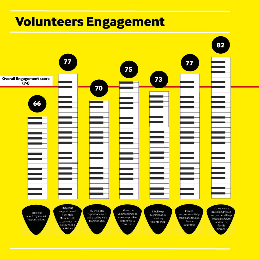 Volunteer engagement2